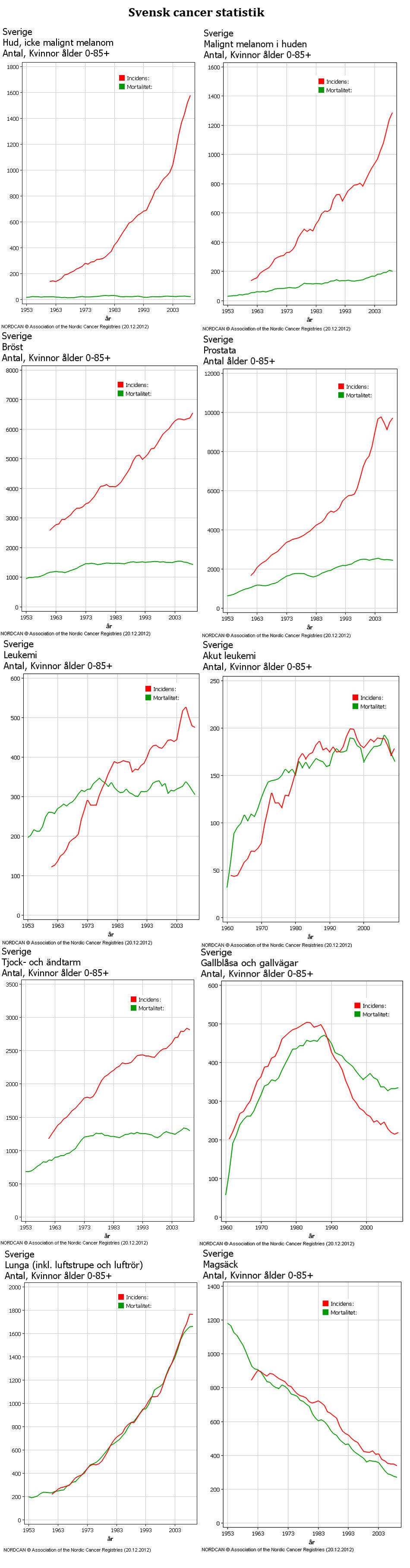 Cancer-Statistik-Sverige