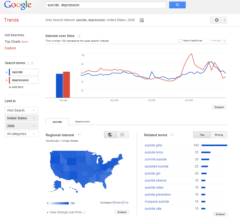 Google trends depression suicide_USA 2008