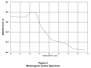 Melanogenetic-action-spectrum