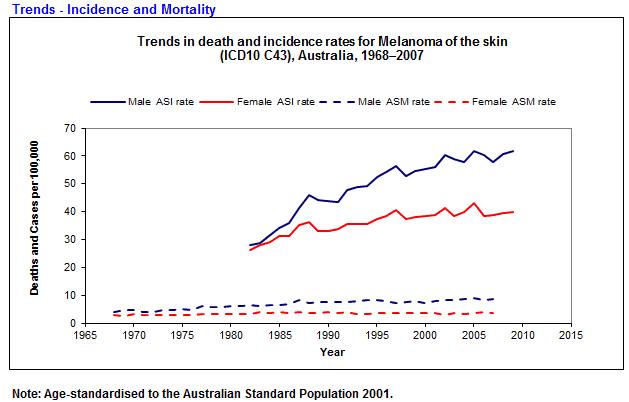 melanoma trends Australia