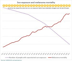 our sun-exposure habits have changed