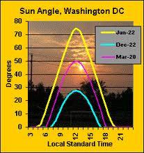 sun-angle-washington
